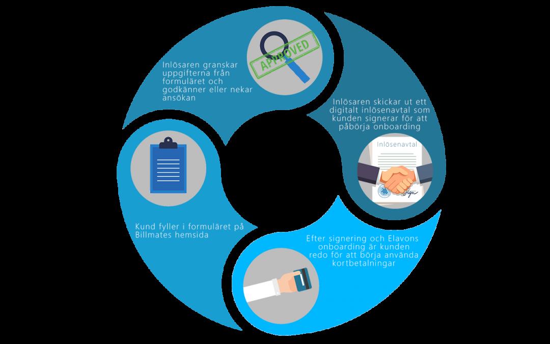 En förenklad process och en guide för inlösenavtal!